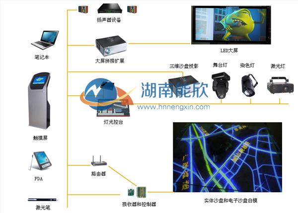 数字投影沙盘,多媒体沙盘模型控制结构示意图